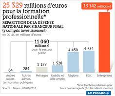 Formation professionnelle en France en 2010 : ce sont les entreprises qui participent d'abord au développement de la formation !