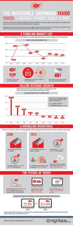 La increíble caída de Yahoo #infografia #infographic #Internet