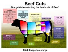 Image detail for -beef chart