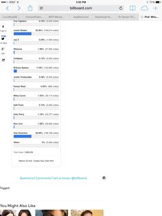 Come on go to billboard.com and search this poll!! One direction needs to win!!