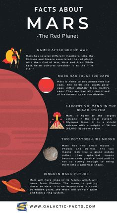 Astronomy Facts, Astronomy Science, Space And Astronomy, Earth And Space Science, Earth From Space, Mars Facts, Facts About Mars, Mars Planet Facts, Facts About Universe