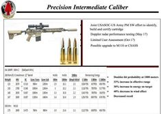 Creedmoor is the caliber of choice for shooters who want the most accurate long range AR money can buy. Creedmoor delivers the 1000 yard AR. Long Range Hunting, 308 Winchester, Ar Rifle, Special Operations Command, Bolt Action Rifle, Guns And Ammo, Us Army, Hold On