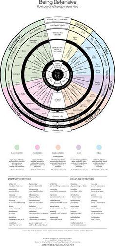 Being Defensive - interesting chart, very simplified . . . . ღTrish W ~ https://www.pinterest.com/trishw/introvert/ . . . . #psychology #introvert