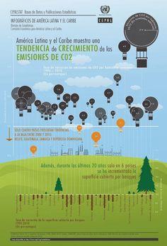 Tendencias de crecimiento de emisiones de CO2   America Latina y El Caribe