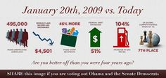 Infographic: January 2009 to October 2012