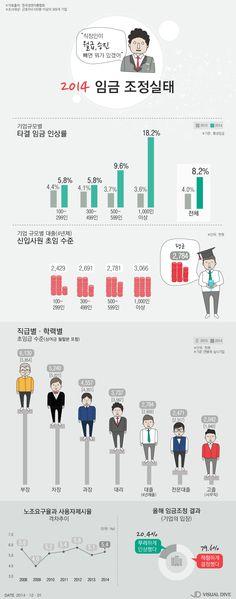 '미생' 김동식 대리가 말한 직장인 임금 조정, 올해 수준은? [인포그래픽] #salary / #Infographic ⓒ 비주얼다이브 무단 복사·전재·재배포 금지
