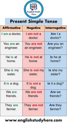 English Grammar Tenses, Learn English Grammar, English Writing Skills, Learn English Words, English Learning Spoken, English Language Learning, Teaching English, English For Beginners, English Lessons For Kids