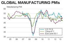 Eurozone manufacturing starts to do the global heavy lifting.(July 24th 2013)