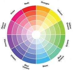 The Color Wheel: When you look at the wheel, you see colors grouped in a spectrum that ranges from red to blue. Similar color combinations sit next to one another on the wheel such as red and orange while complementary hues are across the circle. From this, one can establish certain base color combinations following seasonal and fashion rules. For example, don't pair light colors together often. Instead, anchor them with a dark tint like black or charcoal gray.