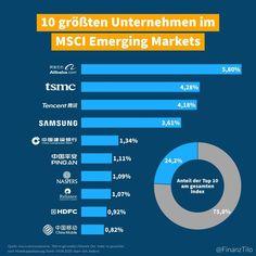Die 10 größten Unternehmen im Emerging Markets Index - Der MSCI Emerging Markets (EM) Index beinhaltet über 1.400 Aktien aus 26 Schwällenländern. Das Balkendiagramm visualisiert die 10 größten Unternehmen im Index. Die Gewichtung ist nicht fix sondern passt sich je nach Entwicklung der Marktkapitalisierungen in Zukunft automatisch an.  Mit einem Invest in einen ETF der den ACWI abbildet haben folgende Aktien die höchste Gewichtung:  # | Prozent | Name | Land | Branche 01. | 580% | Alibaba… Weather, Instagram, Business, Future, Finance, Knowledge, Weather Crafts