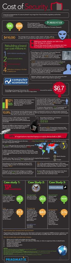 The true cost of data security [Infographic] -- Close the gaps in data security with a Cyber Liability policy. Web Security, Computer Security, Security Tips, Security Service, Safety And Security, Home Security Systems, Software Security, Security Application, Website Security