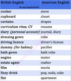 british vs american english 100 differences illustrated