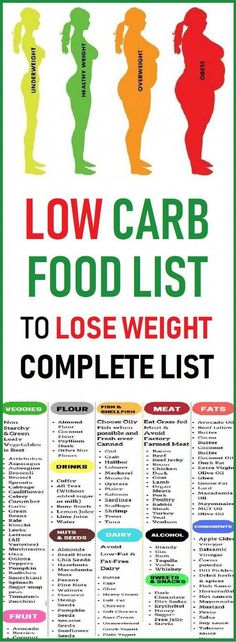 LOW CARB FOOD LIST #Fitnessdiet