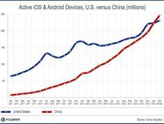 China tops U.S. as world's largest smart device market