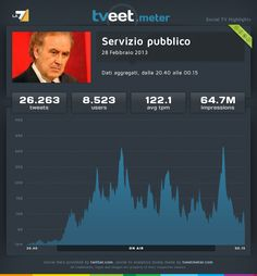 """La puntata di """"Servizio pubblico"""" del 28 febbraio 2013, ha coinvolto 8.523 utenti che hanno prodotto 26.263 tweet con una media di 122,1 tweet al minuto."""