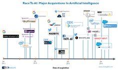adquisiciones-inteligencia-artificial