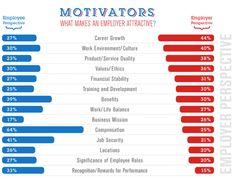 Employer branding : What makes an employer attractive ?