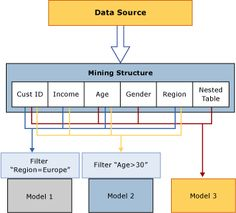 when a mining model is processed.