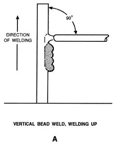 Welding in the vertical stick welding position is made easier with these tips. Stick Welding Tips, Smaw Welding, Electric Welding, Welding Crafts, Gas And Electric, Welding Projects, Arc Welders, Metal Projects, Metal Fabrication