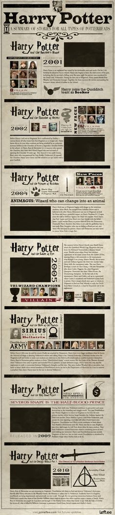 A visual summary of Harry Potter stories #infographic