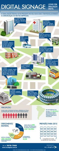 Infográfico Digital Signage by MC Digital