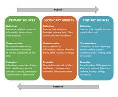 Primary, Secondary, and Tertiary sources info-graphic. Primary sources are the raw data that include first hand-observations or contemporary accounts of events. Examples of primary sources are interviews, speeches, diaries, birth certificates, and science journal articles; secondary sources are sources that have analyzed or interpreted primary sources. These sources offer review or critique, but do not offer new evidence. They are written after the event has occurred. Examples include…