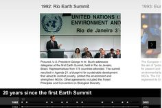 Can Rio +20 solve world's environmental problems? Some critics have already dismissed the event as a hugely expensive talking shop that stands little more chance of succeeding than previous environmental summits. Others are more optimistic. CNN looks at 20 years since the first earth summit. We also examine key issues surrounding the conference.
