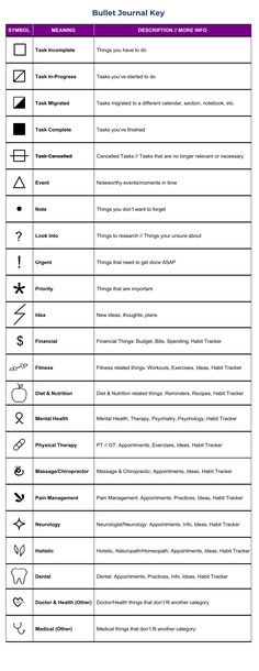 Symbol ideas for several medical categories - great for people with chronic pain, fibromyalgia, chronic illness: Task Incomplete, Task In-Progress Bullet Journal Key Symbols, Bullet Journal Icons, Bullet Journal For Beginners, Creating A Bullet Journal, Bullet Journal Writing, Bullet Journal Spread, Bullet Journal Ideas Pages, Bullet Journal For Managers, Bullet Journal Legend