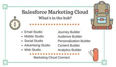 What does Salesforce Marketing Cloud do? |  Get your salesforce marketing automation configured for your business goals | Learn how to use marketing automation software | CloudAnalysts.com Marketing Technology, Marketing Automation, Web Studio, Twitter Tips, Free Market, Marketing Consultant, Business Goals, Lessons Learned, Digital Marketing
