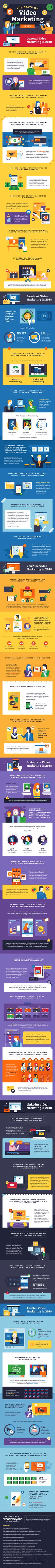 The State of Video Marketing in 2018 - #infographic #videomarketing