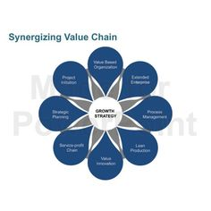 Value Chain Model for Business Presentation