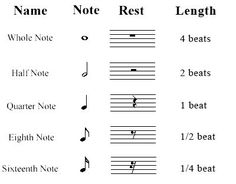 Music Note Chart    Chords   Keyboard Scales   Note Reading