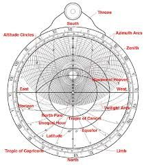 Image result for main parts of the astrolabe