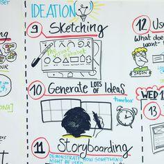 @saramichelazzo graphic recording for @General Assembly London UXDA - User Experience Design Accelerator  * sketchnoting, graphic facilitation, recording, sketching, ideation process, experience design, generate ideas, storyboarding