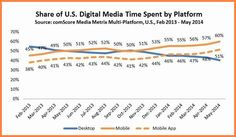 The #1 category in terms of overall digital engagement accounting for 20% of total digital time spent, social networking now generates more ...