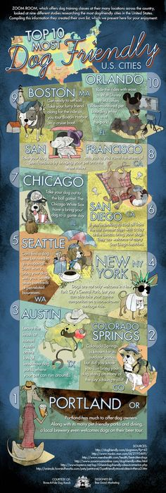 #INFOGRAPHIC: TOP 10 MOST DOG FRIENDLY U.S. CITIES San Francisco does not deserve to be on here. It was the only spot on our road trip where people were rude to us because we had a dog, and they were incredibly rude.