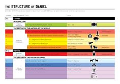 VISUAL UNIT | Biblical diagrams & infographics | Page 5