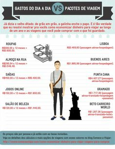 Infográfico mostrando como economizar dinheiro para viajar e as viagens que você pode comprar