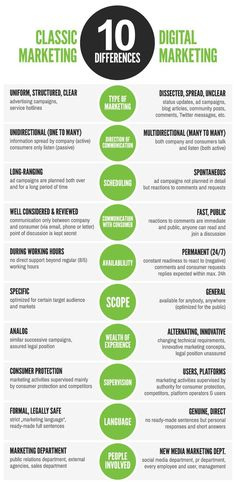 Differences between Classical Marketing and Digital Marketing! - ‪#‎Digital‬…