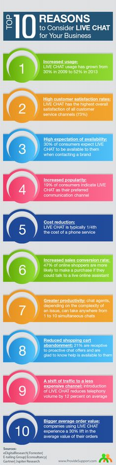 What Are 10 Reasons To Consider Live Chat for Your Business? #infographic