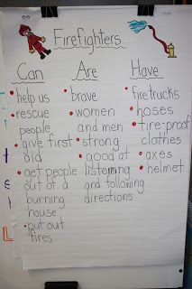 community helper unit. use for each type (policeman, etc). brainstorm can, have, and are