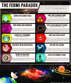 10 Solutions to the Fermi Paradox