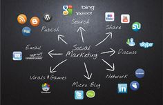 social marketing websites