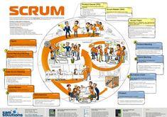 Expliquer la méthode Scrum en images