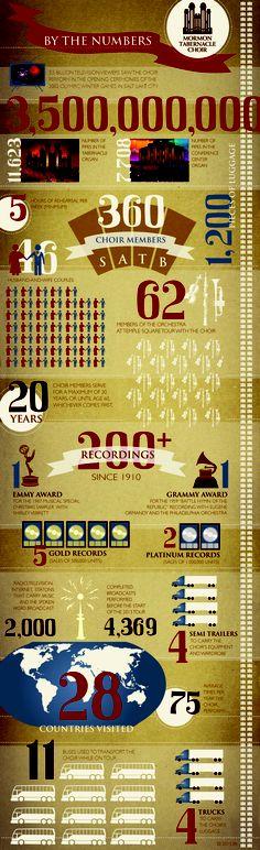 Mormon Tabernacle Choir Summer 2013 Tour Infographic LDS.    More LDS Gems at:  www.MormonLink.com