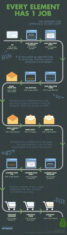 If You Want To Measure Your Copy So You Can Improve It, Give Every Element 1 Job To Do (Infographic)