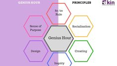 What is Genius Hour in the classroom? | Preetham Shetty | Pulse | LinkedIn