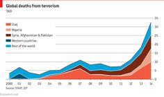 The number of deaths from terrorism nearly doubled in 2014. Most of these are in the Middle East and Africa—not the West