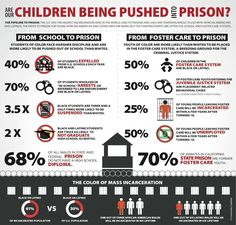 Are our children being pushed into prison? This figure represents a lot of startling facts and statistics regarding the unhealthy and ineffective ways in which we are dealing with children, and prison, in our society Trauma, Foster Care System, At Risk Youth, Restorative Justice, War On Drugs, Criminal Justice System, Criminology, The Fosters, Infographics