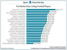 The average University of Texas football player is now worth more than $670,000 per year - Business Insider Nordic